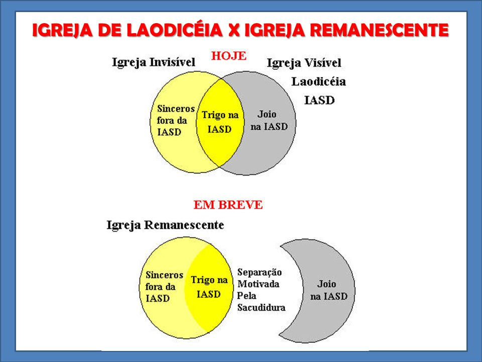 IGREJA DE LAODICÉIA X IGREJA REMANESCENTE IGREJA DE LAODICÉIA X IGREJA REMANESCENTE