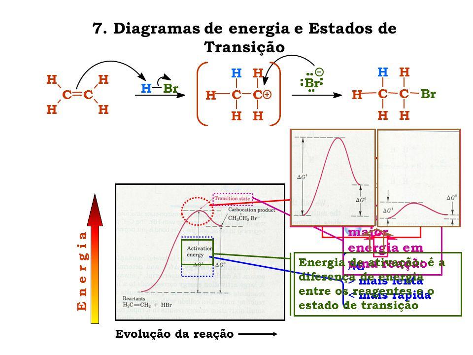 7. Diagramas de energia e Estados de Transição CC H H H H CC H H H H H HBr Br CC H H H H Br H E n e r g i a Evolução da reação  G > mais lenta < mais