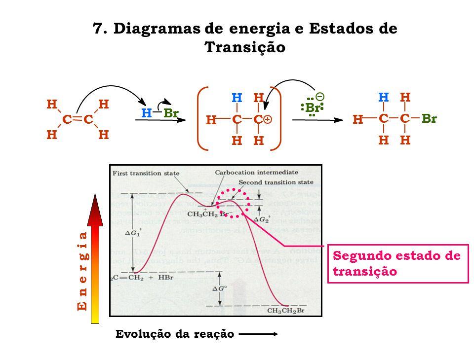 7. Diagramas de energia e Estados de Transição CC H H H H CC H H H H H HBr Br CC H H H H Br H E n e r g i a Evolução da reação Segundo estado de trans