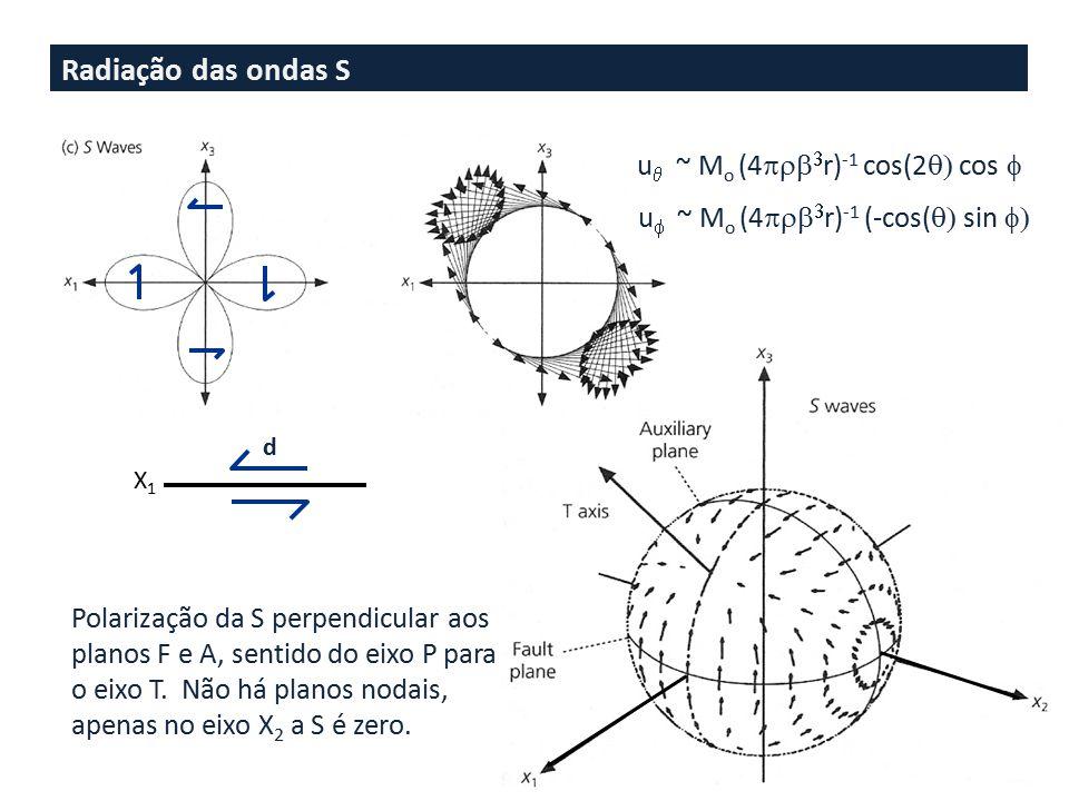 Radiação das ondas S d X1X1 Polarização da S perpendicular aos planos F e A, sentido do eixo P para o eixo T. Não há planos nodais, apenas no eixo X 2