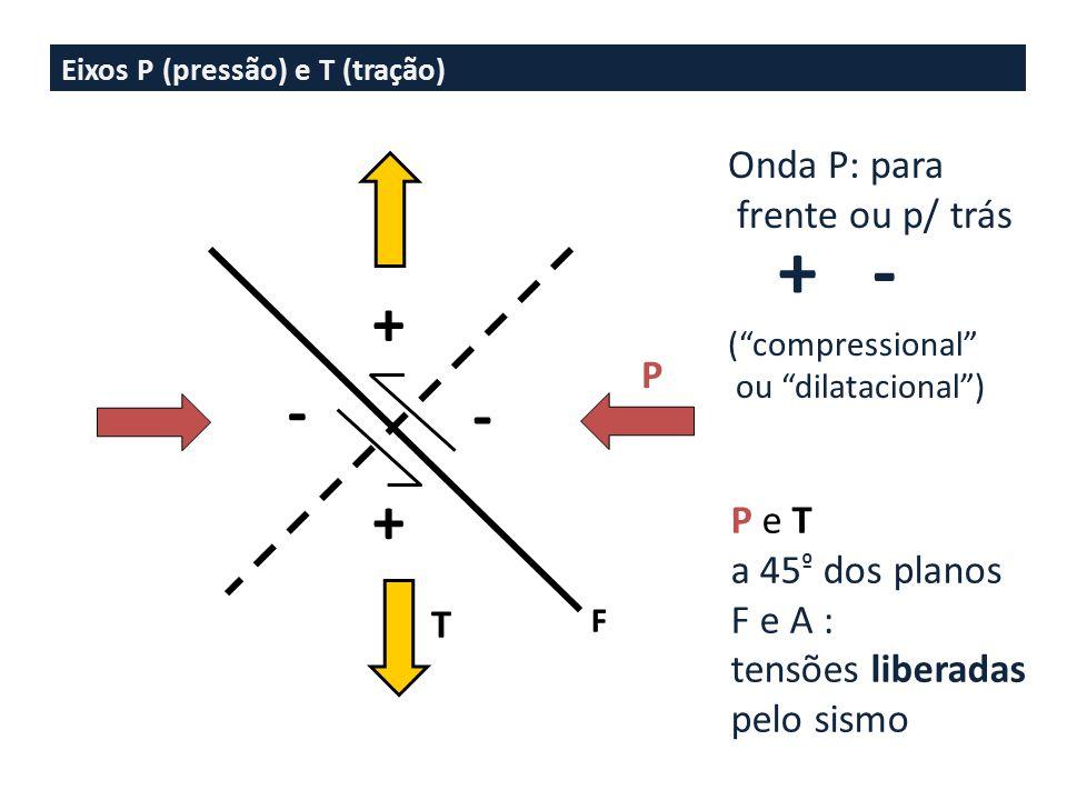 Eixos P (pressão) e T (tração) + + - - P T F + - Onda P: para frente ou p/ trás ( compressional ou dilatacional ) P e T a 45 º dos planos F e A : tensões liberadas pelo sismo
