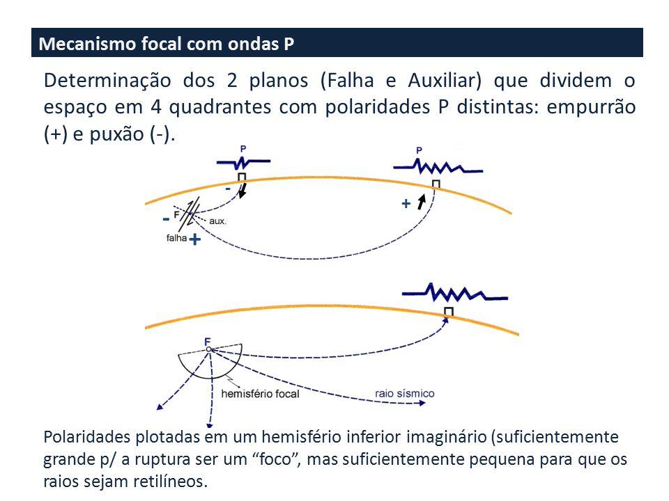 Mecanismo focal com ondas P + + - - Determinação dos 2 planos (Falha e Auxiliar) que dividem o espaço em 4 quadrantes com polaridades P distintas: empurrão (+) e puxão (-).