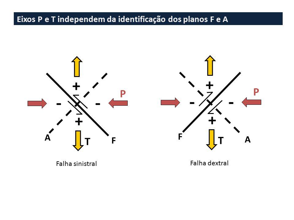 Eixos P e T independem da identificação dos planos F e A + + -- P T F A + + -- P T A F Falha sinistral Falha dextral