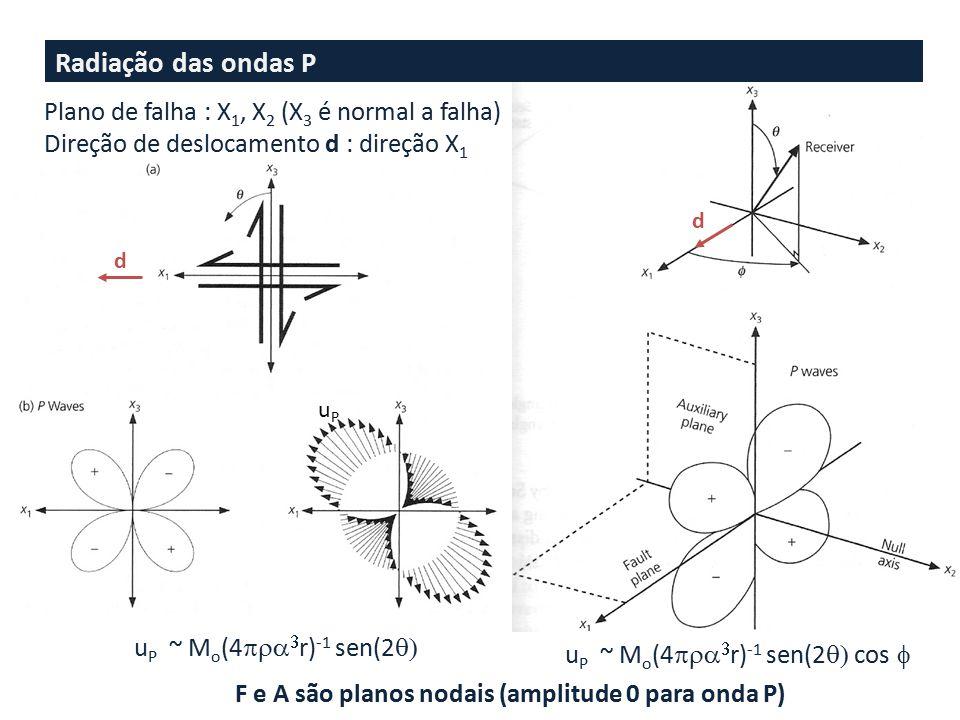 u P ~ M o (4   r) -1 sen(2  u P ~ M o (4   r) -1 sen(2  cos  Radiação das ondas P Plano de falha : X 1, X 2 (X 3 é normal a falha) Direção de deslocamento d : direção X 1 d uPuP F e A são planos nodais (amplitude 0 para onda P) d