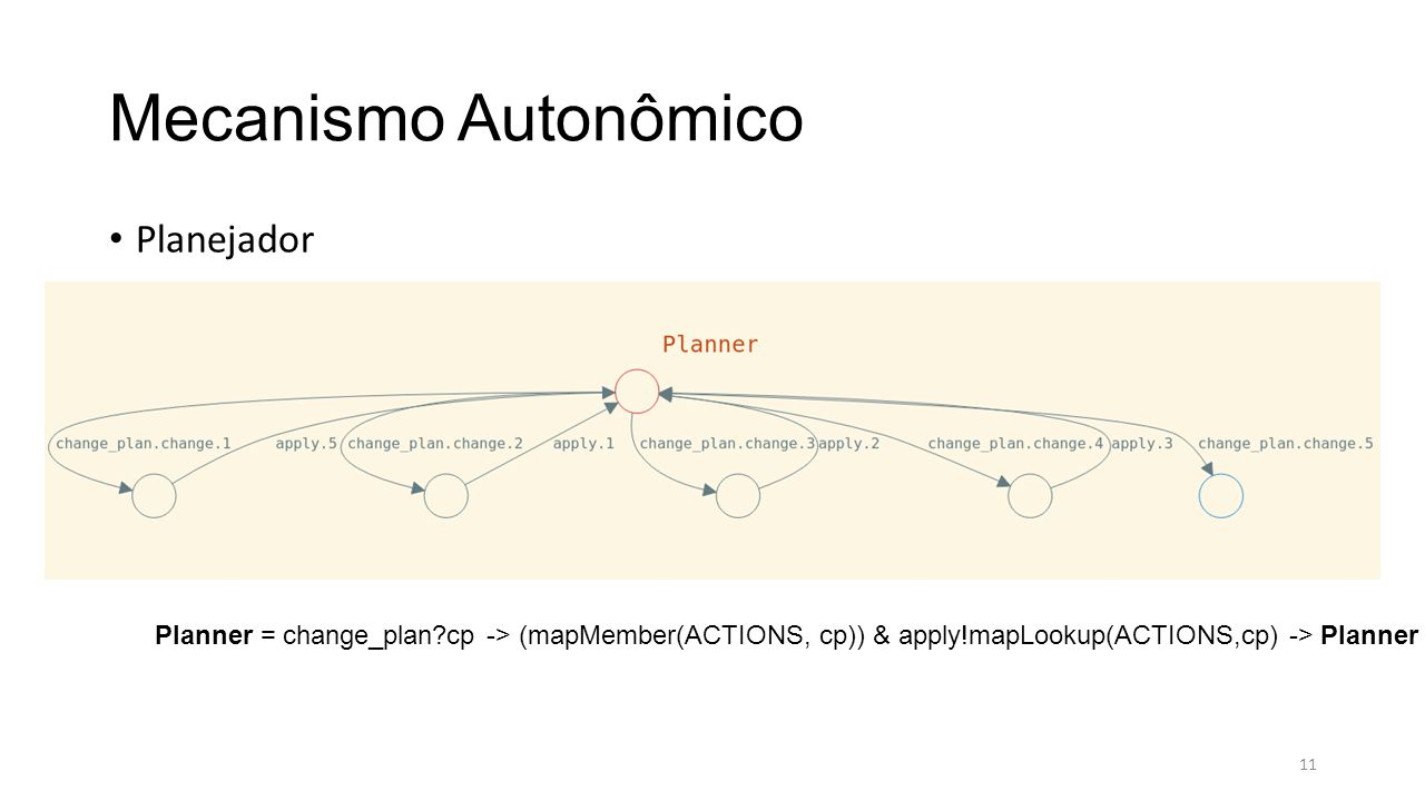 Mecanismo Autonômico Planejador Planner = change_plan cp -> (mapMember(ACTIONS, cp)) & apply!mapLookup(ACTIONS,cp) -> Planner 11