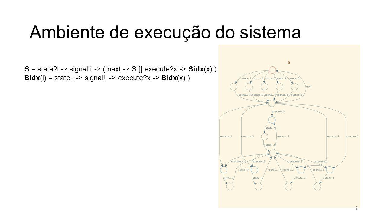 Ambiente de execução do sistema S = state i -> signal!i -> ( next -> S [] execute x -> Sidx(x) ) Sidx(i) = state.i -> signal!i -> execute x -> Sidx(x) ) 2