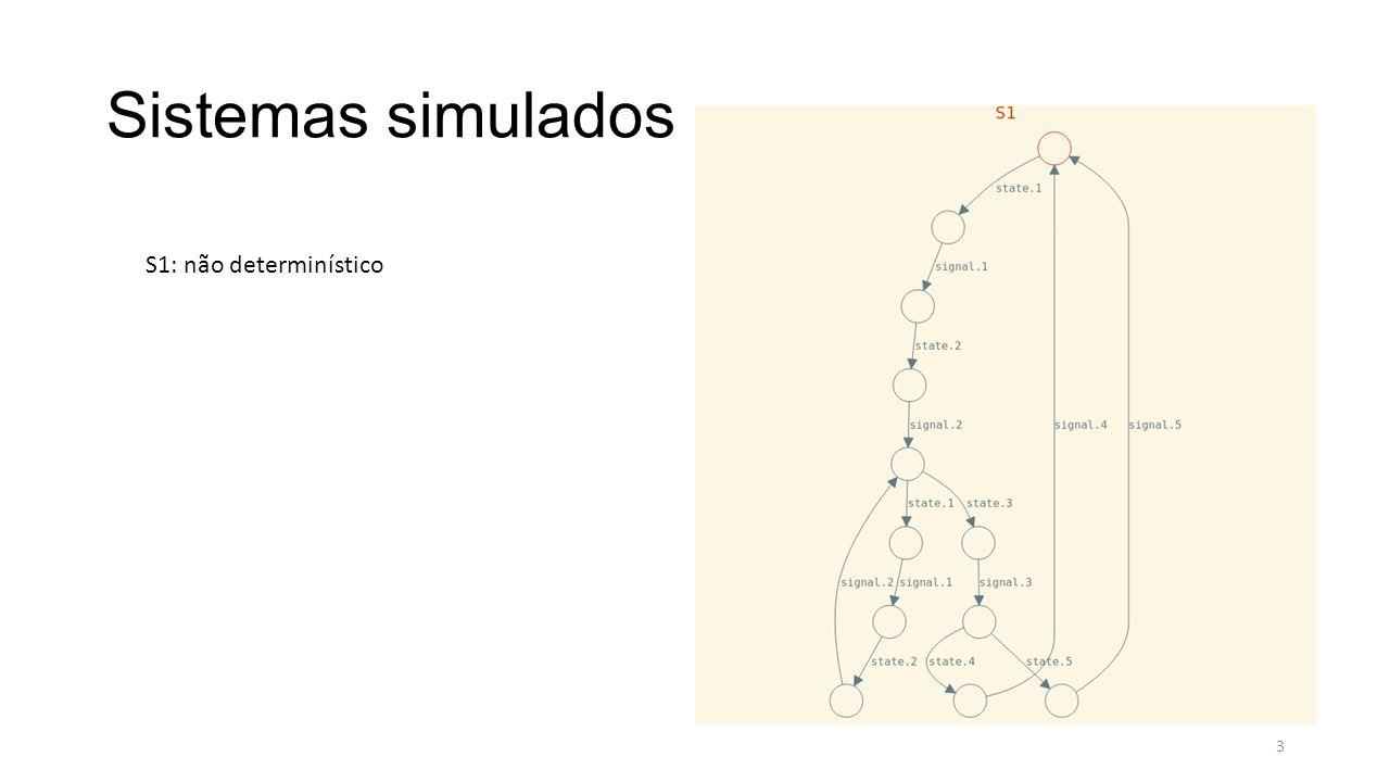 Mecanismo Autonômico Base de conhecimento ---------------Knowledge Base--------------- -- S2 --SYMPTOMS = {sym.2, sym.3} --CHANGES = (| sym.2 => change.1, sym.3 => change.2 |) --ACTIONS = (| change.1 => 3, change.2 => 5 |) -- S3 --SYMPTOMS = {sym.2} --CHANGES = (| sym.2 => change.1 |) --ACTIONS = (| change.1 => 1 |) -- S4 SYMPTOMS = {sym.1, sym.2, sym.3, sym.5} CHANGES = (| sym.1 => change.1, sym.2 => change.2, sym.3 => change.3, sym.5 => change.4 |) ACTIONS = (| change.1 => 5, change.2 => 1, change.3 => 2, change.4 => 3 |) ---------------end knowledge Base--------------- 14