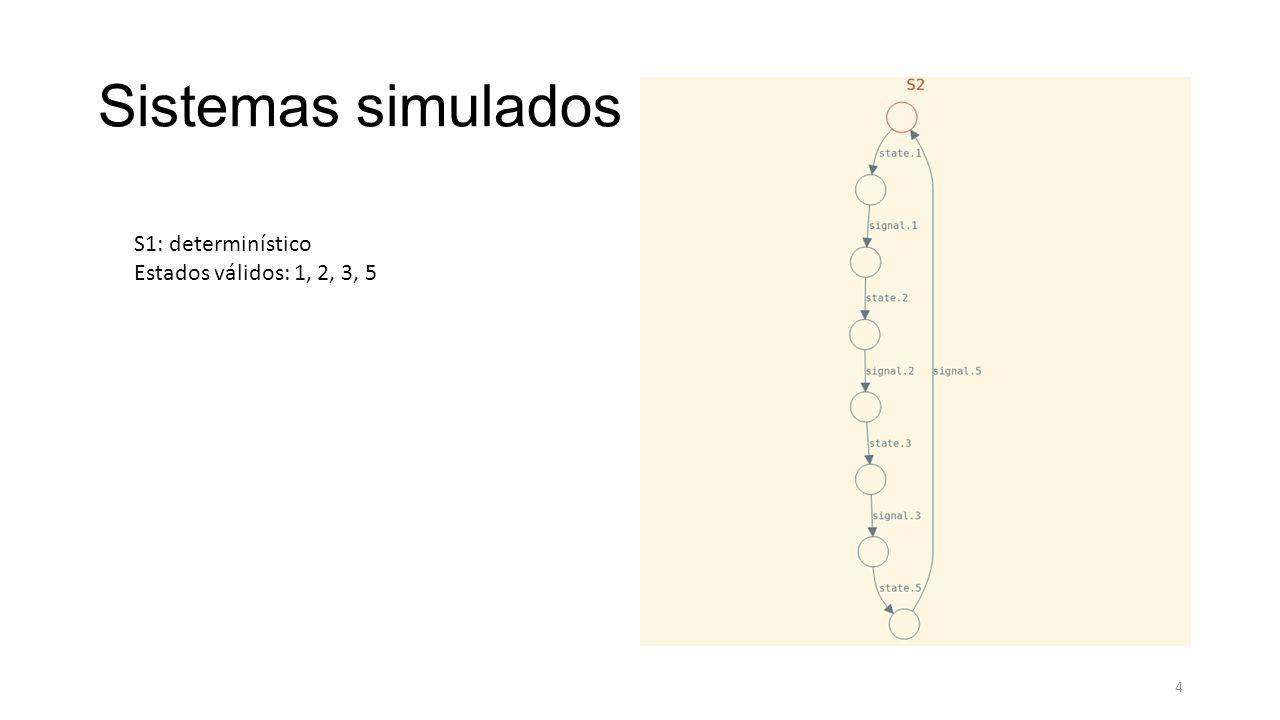 Sistemas simulados S1: determinístico Estados válidos: 1, 2, 3, 5 4