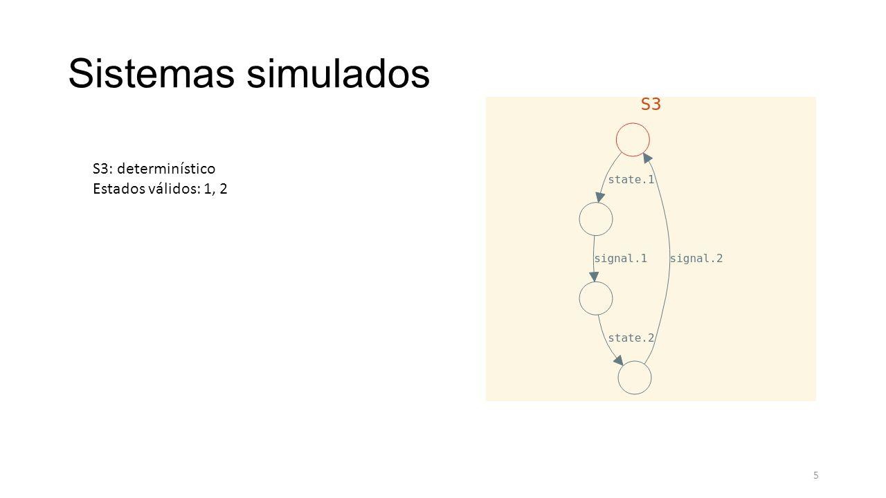 Sistemas simulados S3: determinístico Estados válidos: 1, 2 5