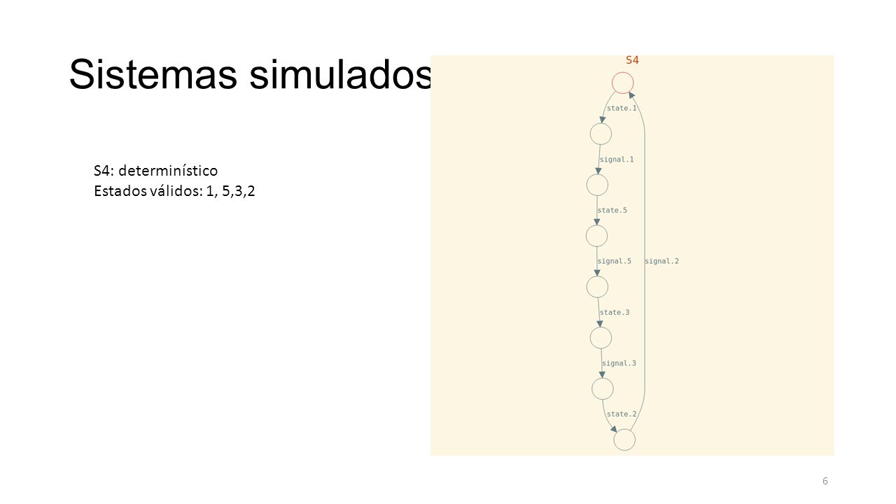 Sistemas simulados S4: determinístico Estados válidos: 1, 5,3,2 6