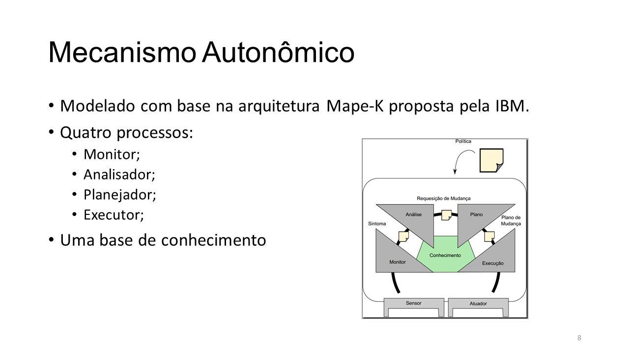 Mecanismo Autonômico Modelado com base na arquitetura Mape-K proposta pela IBM.