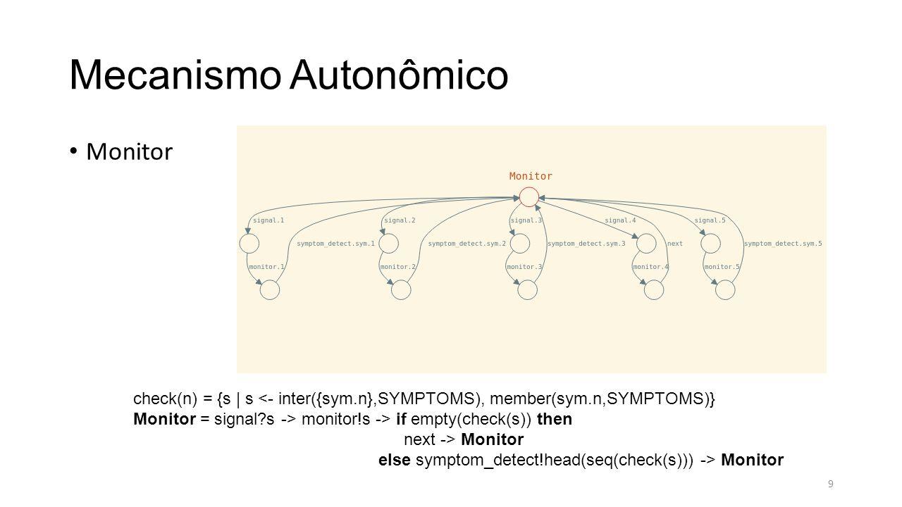 Mecanismo Autonômico Analisador request_change(n) = mapLookup(CHANGES,n) Analizer = symptom_detect?s -> if member(s, SYMPTOMS) then change_plan!request_change(s) -> Analizer else Analizer 10