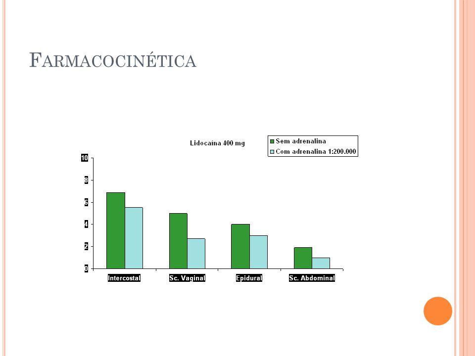 Distribuição: Variáveis: Coeficiente de partição tecido/sangue; Massa e perfusão tecidual; Classe do anestésico; Amida/éster; Proteínas Plasmáticas: Os AL se ligam a alfa 1-glicoproteína e albumina; Quanto maior a afinidade a proteínas plasmáticas, menor a quantidade de AL livre, diminuindo a toxicidade; Amidas de longa duração de ligam a proteínas numa proporção maior que as de curta duração;