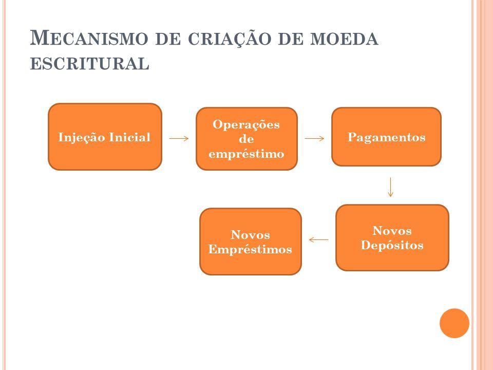 M ECANISMO DE CRIAÇÃO DE MOEDA ESCRITURAL Injeção Inicial Operações de empréstimo Pagamentos Novos Depósitos Novos Empréstimos