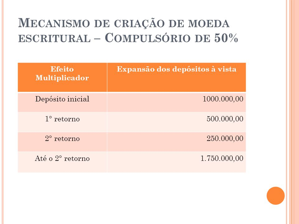 M ECANISMO DE CRIAÇÃO DE MOEDA ESCRITURAL – C OMPULSÓRIO DE 50% Efeito Multiplicador Expansão dos depósitos à vista Depósito inicial1000.000,00 1° ret