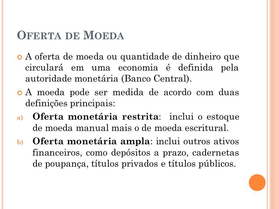 O FERTA DE M OEDA A oferta de moeda ou quantidade de dinheiro que circulará em uma economia é definida pela autoridade monetária (Banco Central). A mo