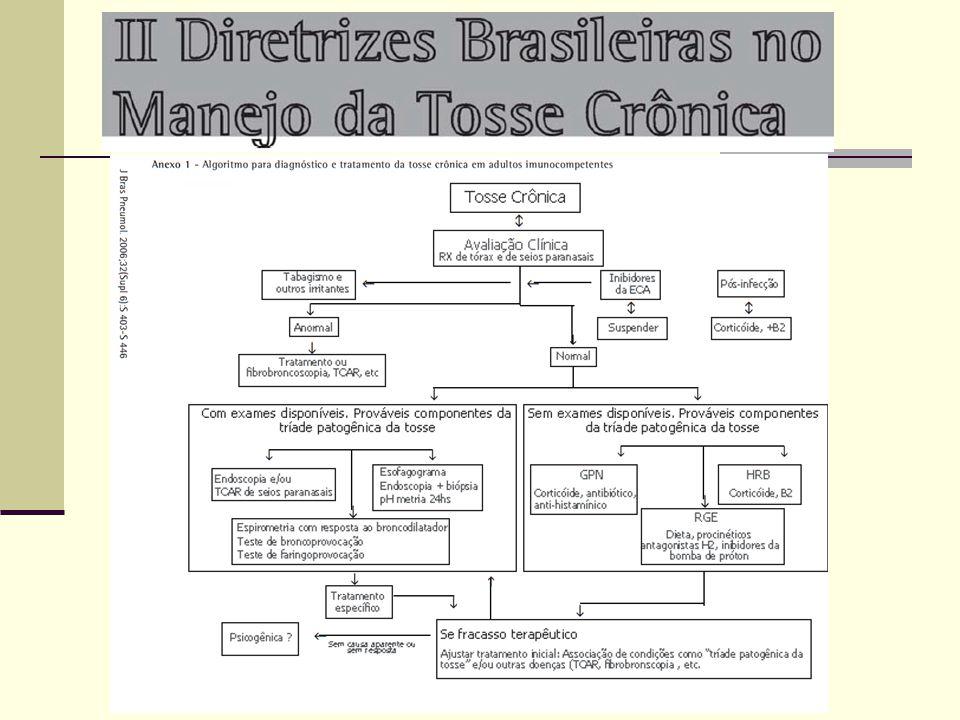 Tosse Crônica Pós InfecciosaTabagismo/IrritantesInibidores de IECA Avaliação Clínica Rx tórax e S.P.