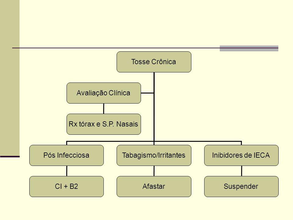 Tosse Crônica Pós InfecciosaTabagismo/IrritantesInibidores de IECA Avaliação Clínica Rx tórax e S.P. Nasais CI + B2AfastarSuspender