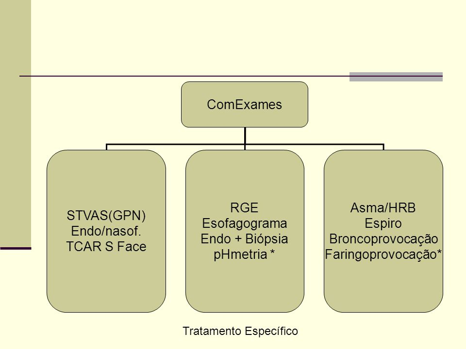 STVAS(GPN) Endo/nasof. TCAR S Face RGE Esofagograma Endo + Biópsia pHmetria * Asma/HRB Espiro Broncoprovocação Faringoprovocação* Tratamento Específic