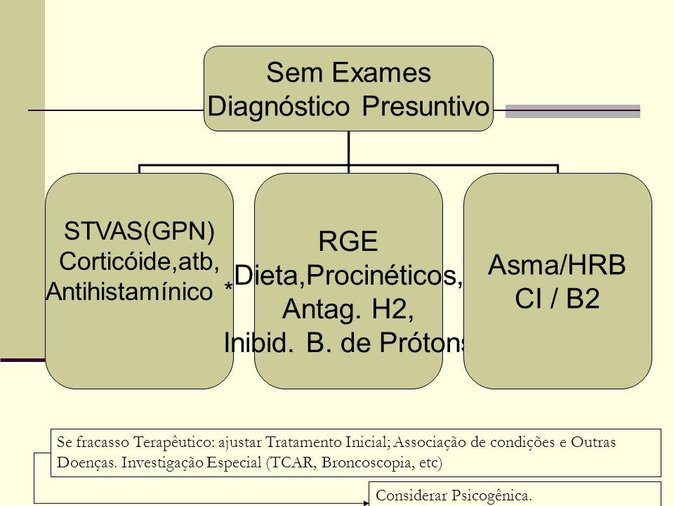 Sem Exames Diagnóstico Presuntivo STVAS(GPN) Corticóide,atb, Antihistamínico * RGE Dieta,Procinéticos, Antag. H2, Inibid. B. de Prótons Asma/HRB CI /