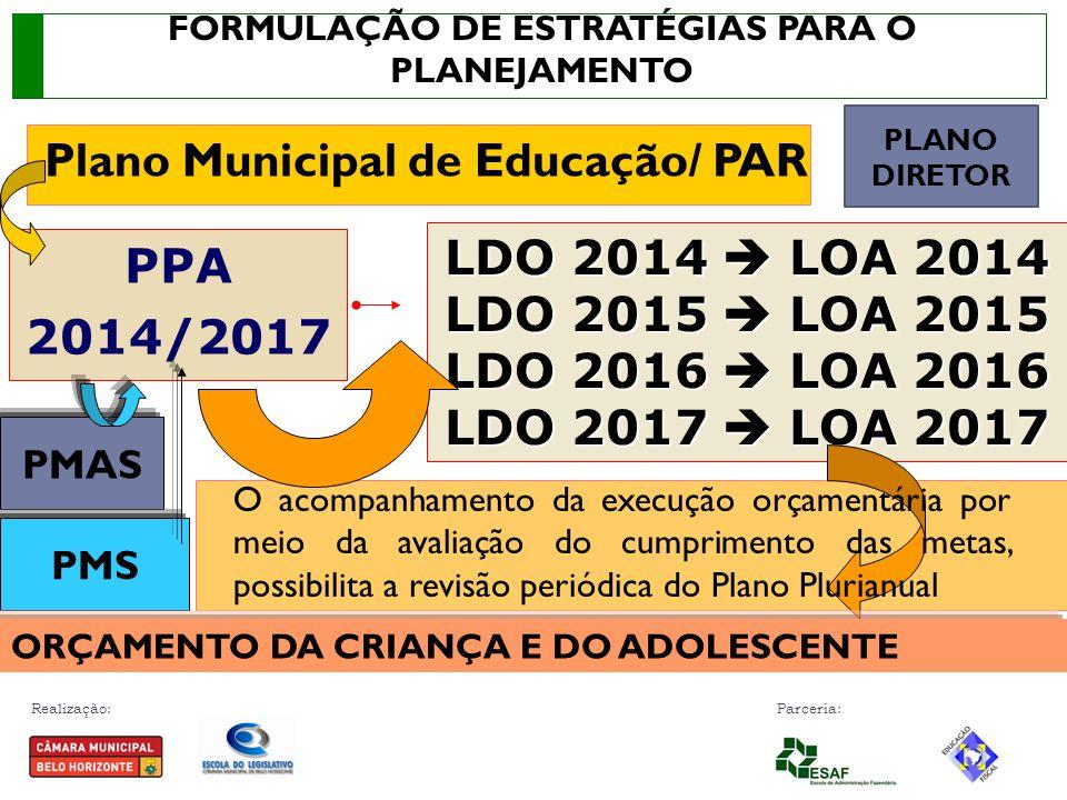 Realização: Parceria: LDO 2014  LOA 2014 LDO 2015  LOA 2015 LDO 2016  LOA 2016 LDO 2017  LOA 2017 PPA 2014/2017 O acompanhamento da execução orçamentária por meio da avaliação do cumprimento das metas, possibilita a revisão periódica do Plano Plurianual Plano Municipal de Educação/ PAR PMAS PMS ORÇAMENTO DA CRIANÇA E DO ADOLESCENTE PLANO DIRETOR FORMULAÇÃO DE ESTRATÉGIAS PARA O PLANEJAMENTO