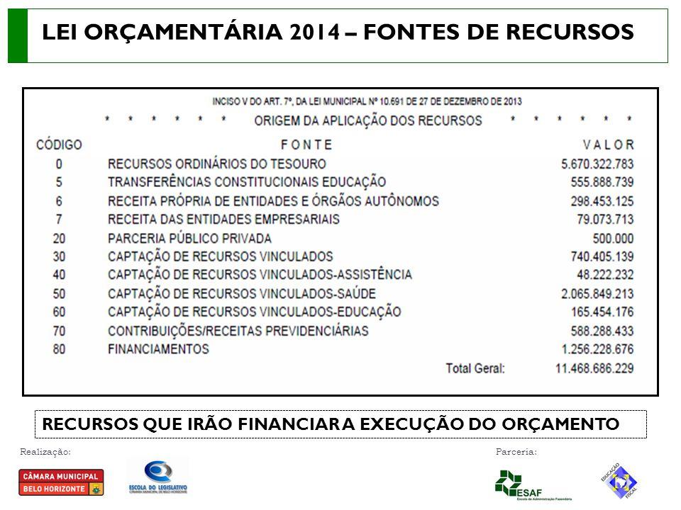 Realização: Parceria: LEI ORÇAMENTÁRIA 2014 – FONTES DE RECURSOS RECURSOS QUE IRÃO FINANCIAR A EXECUÇÃO DO ORÇAMENTO