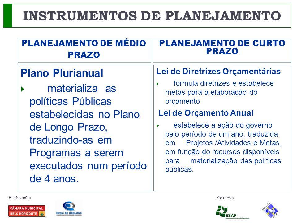 Realização: Parceria: PLANEJAMENTO DE MÉDIO PRAZO PLANEJAMENTO DE CURTO PRAZO Plano Plurianual  materializa as políticas Públicas estabelecidas no Pl