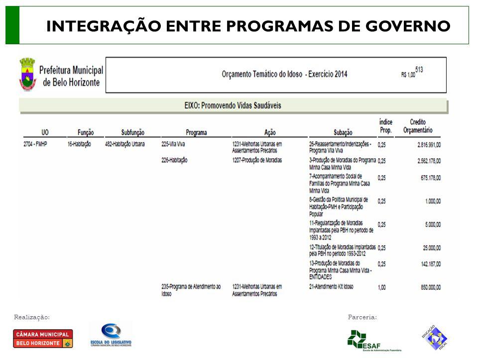 Realização: Parceria: INTEGRAÇÃO ENTRE PROGRAMAS DE GOVERNO