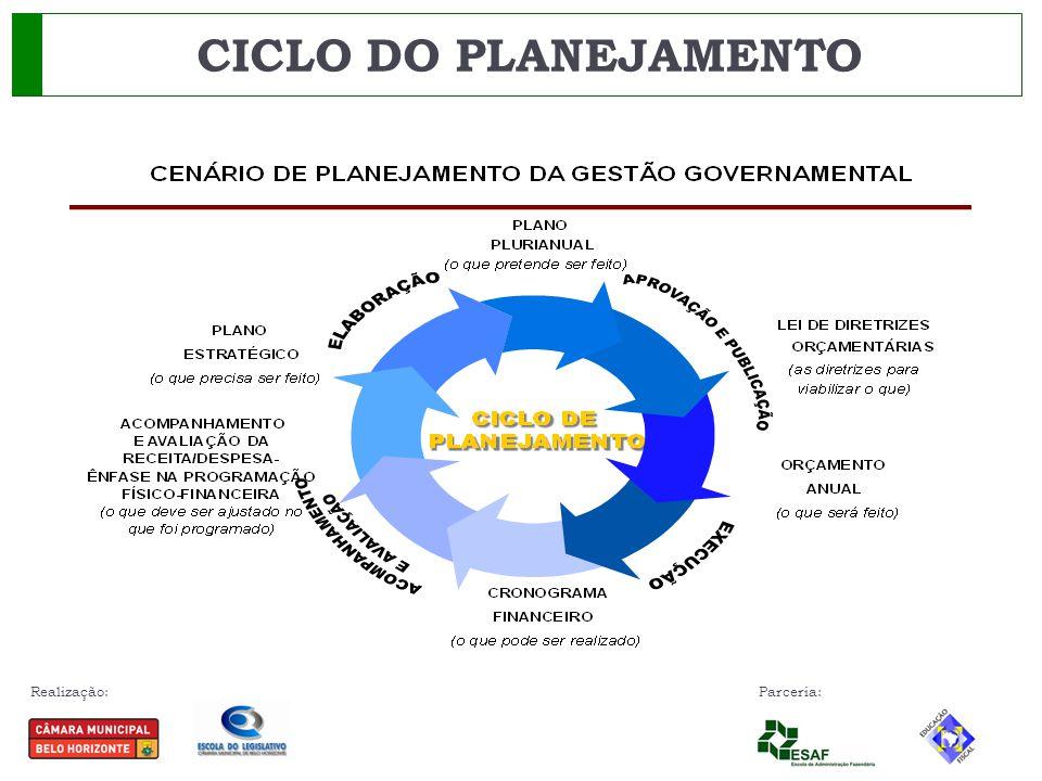 Realização: Parceria: CLASSIFICAÇÃO DAS FUNÇÕES E SUB FUNÇÕES Portaria 42/99 – Ministério do Planejamento Manual de Elaboração da Lei Orçamentária do Município.