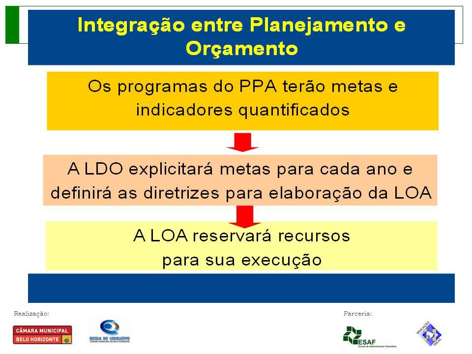 Realização: Parceria: CLASSIFICAÇÃO DOS PROGRAMAS - PPA FONTE: Manual de Elaboração da Lei Orçamentária do Município.