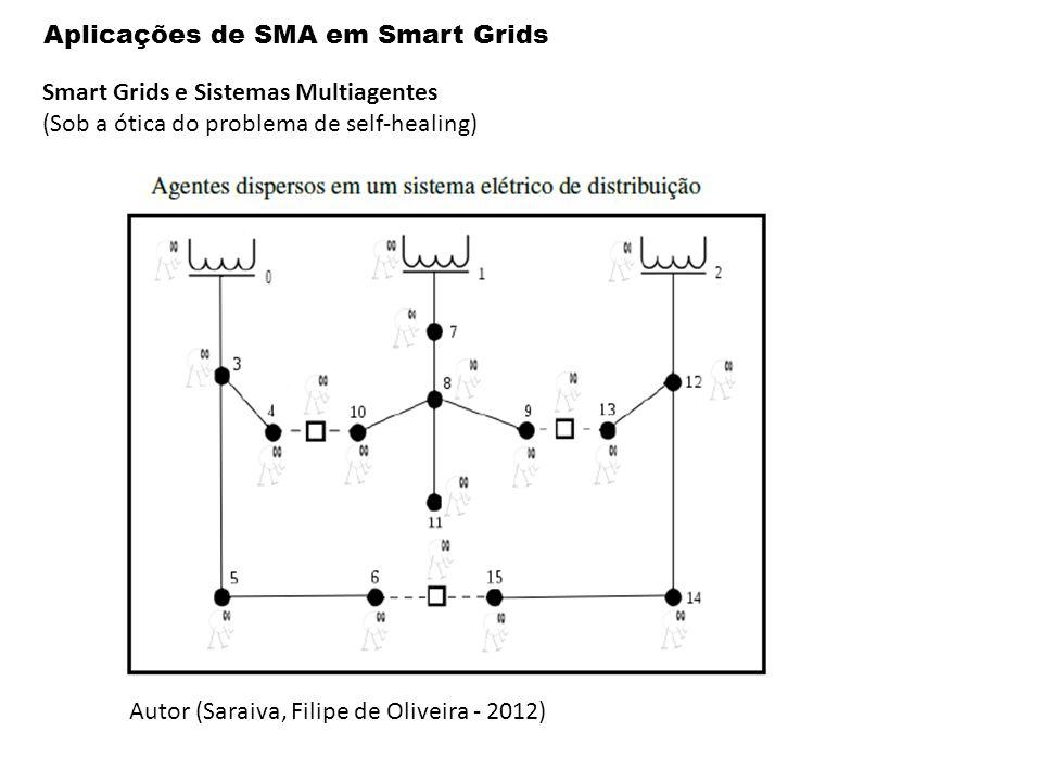 Aplicações de SMA em Smart Grids Smart Grids e Sistemas Multiagentes (Sob a ótica do problema de self-healing) Autor (Saraiva, Filipe de Oliveira - 2012)