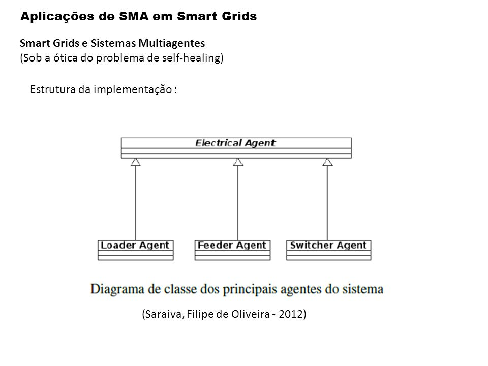 Aplicações de SMA em Smart Grids Smart Grids e Sistemas Multiagentes (Sob a ótica do problema de self-healing) Estrutura da implementação : (Saraiva, Filipe de Oliveira - 2012)