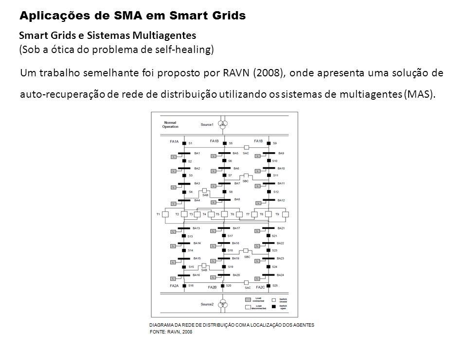 Aplicações de SMA em Smart Grids Smart Grids e Sistemas Multiagentes (Sob a ótica do problema de self-healing) Um trabalho semelhante foi proposto por RAVN (2008), onde apresenta uma solução de auto-recuperação de rede de distribuição utilizando os sistemas de multiagentes (MAS).