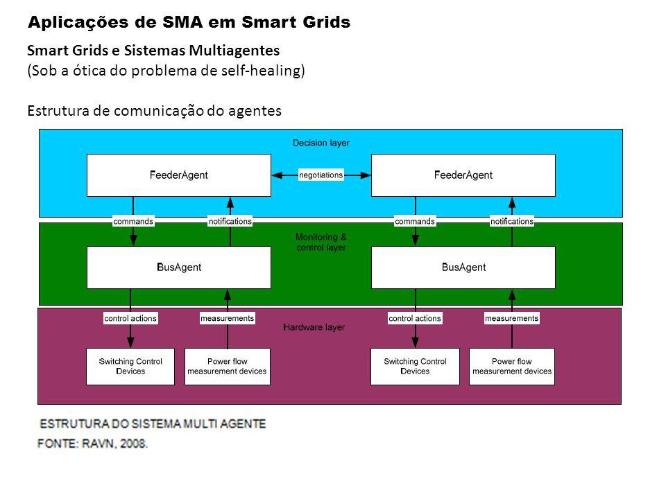 Aplicações de SMA em Smart Grids Smart Grids e Sistemas Multiagentes (Sob a ótica do problema de self-healing) Estrutura de comunicação do agentes