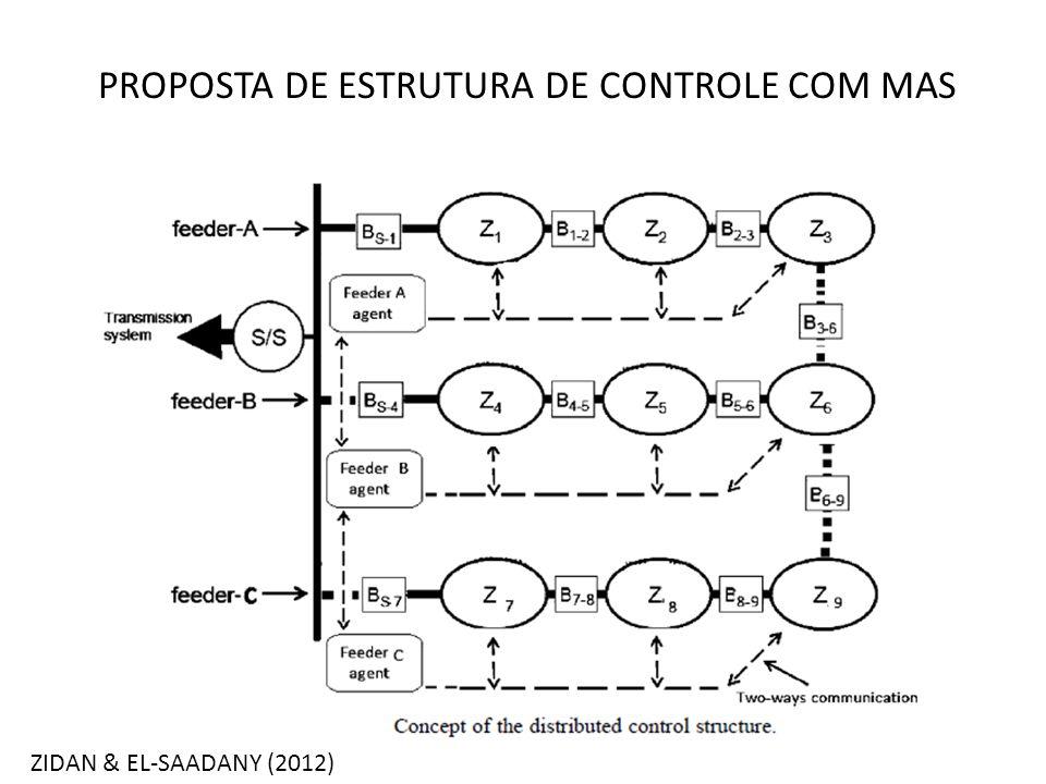 PROPOSTA DE ESTRUTURA DE CONTROLE COM MAS ZIDAN & EL-SAADANY (2012)