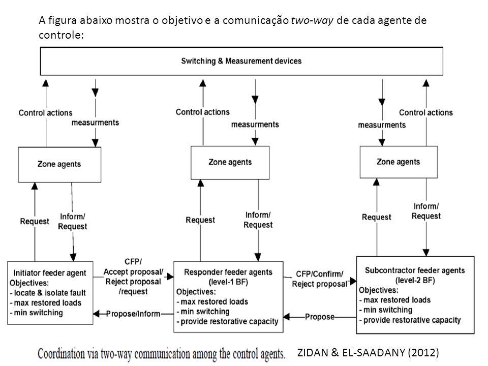 A figura abaixo mostra o objetivo e a comunicação two-way de cada agente de controle: ZIDAN & EL-SAADANY (2012)