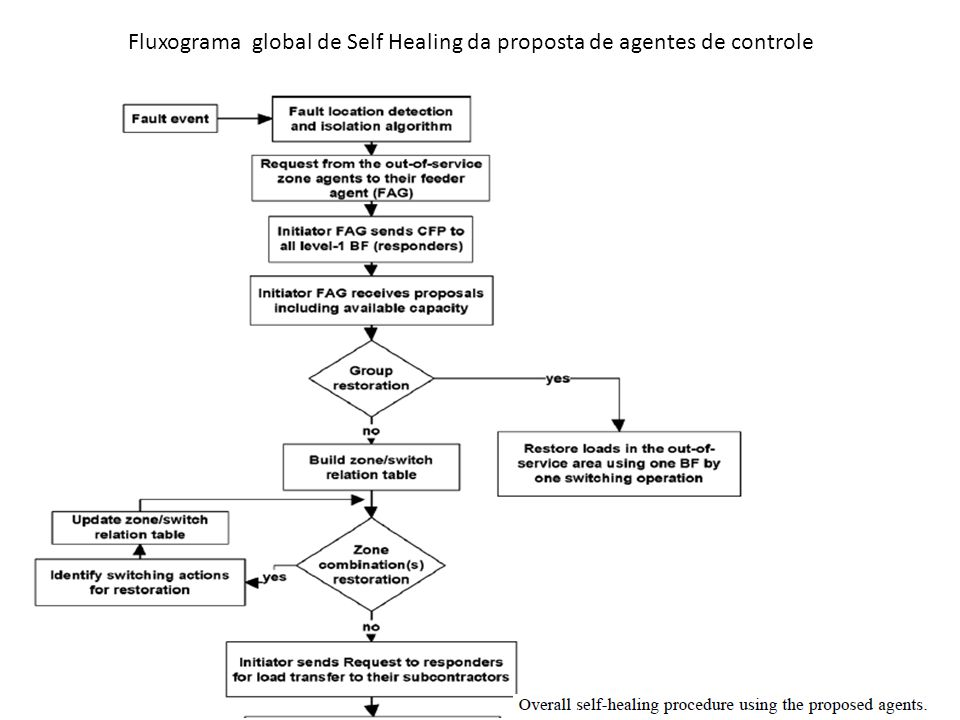 Fluxograma global de Self Healing da proposta de agentes de controle