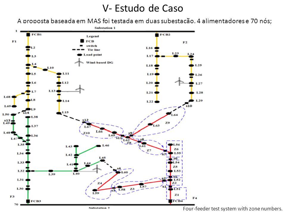 V- Estudo de Caso A proposta baseada em MAS foi testada em duas subestação, 4 alimentadores e 70 nós; Four-feeder test system with zone numbers.