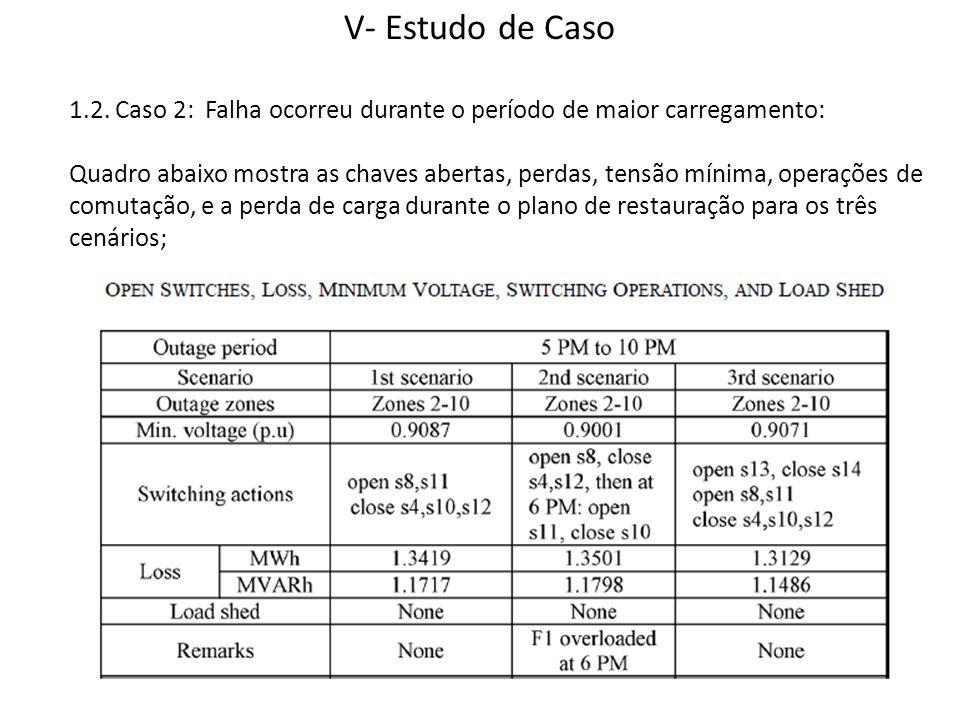 V- Estudo de Caso 1.2. Caso 2: Falha ocorreu durante o período de maior carregamento: Quadro abaixo mostra as chaves abertas, perdas, tensão mínima, o