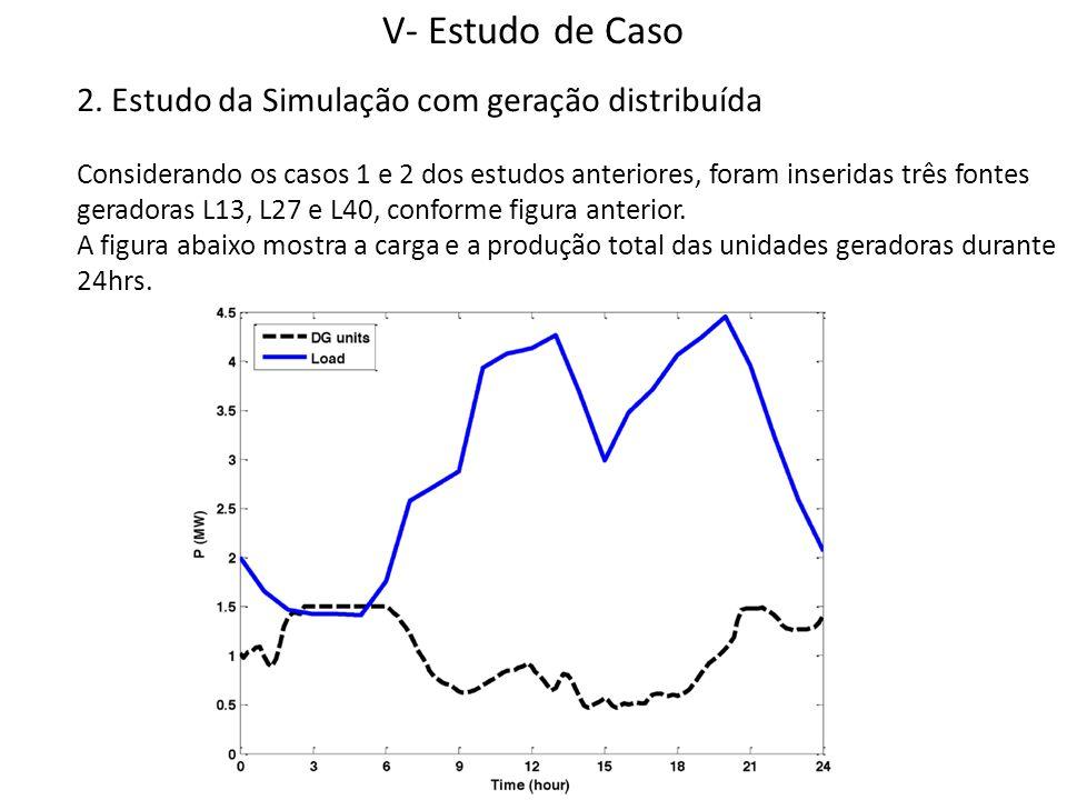 V- Estudo de Caso 2. Estudo da Simulação com geração distribuída Considerando os casos 1 e 2 dos estudos anteriores, foram inseridas três fontes gerad