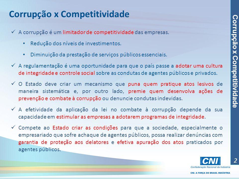 Corrupção x Competitividade 2 A corrupção é um limitador de competitividade das empresas. Redução dos níveis de investimentos. Diminuição da prestação