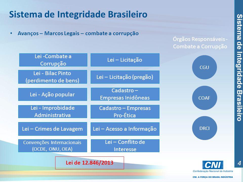 Sistema de Integridade Brasileiro 4 Lei – Licitação Convenções Internacionais (OCDE, ONU, OEA) Lei - Ação popular Lei - Bilac Pinto (perdimento de ben