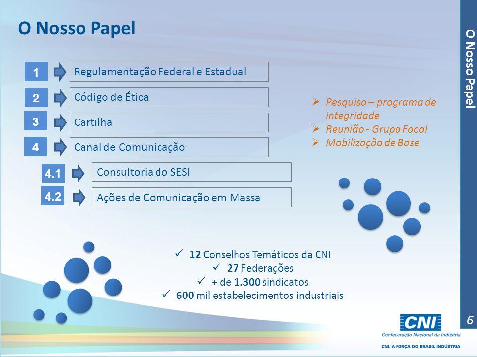 O Nosso Papel 6 Regulamentação Federal e Estadual Código de Ética Cartilha Canal de Comunicação Consultoria do SESI Ações de Comunicação em Massa 1 2