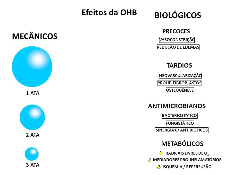BIOLÓGICOS Efeitos da OHB TARDIOS NEOVASCULARIZAÇÃO PROLIF. FIBROBLASTOS OSTEOGÊNESE ANTIMICROBIANOS BACTERIOSTÁTICO FUNGISTÁTICO SINERGIA C/ ANTIBIÓT