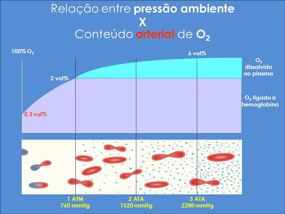 1 ATM 760 mmHg 2 ATA 1520 mmHg 3 ATA 2280 mmHg 2 vol% 6 vol% O 2 dissolvido no plasma 100% O 2 Relação entre pressão ambiente X Conteúdo arterial de O