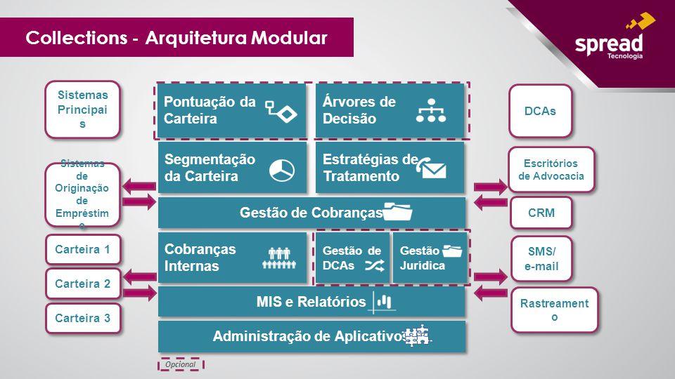 Collections - Arquitetura Modular SMS/ e-mail SMS/ e-mail Rastreament o Sistemas Principai s Sistemas de Originação de Empréstim o Estratégias de Trat