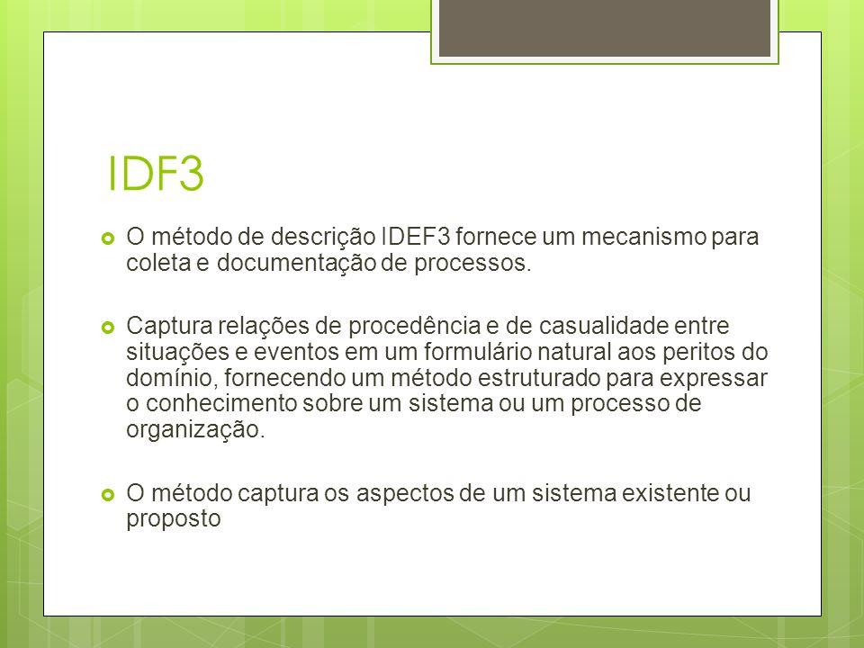 IDF3  O método de descrição IDEF3 fornece um mecanismo para coleta e documentação de processos.  Captura relações de procedência e de casualidade en
