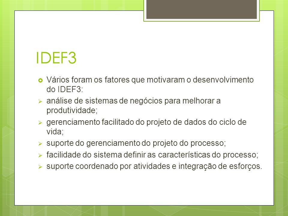 IDEF3  Vários foram os fatores que motivaram o desenvolvimento do IDEF3:  análise de sistemas de negócios para melhorar a produtividade;  gerenciam