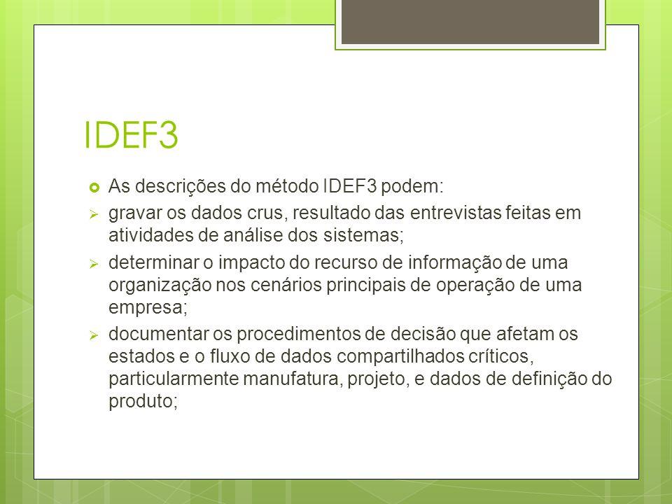 IDEF3  As descrições do método IDEF3 podem:  gravar os dados crus, resultado das entrevistas feitas em atividades de análise dos sistemas;  determi