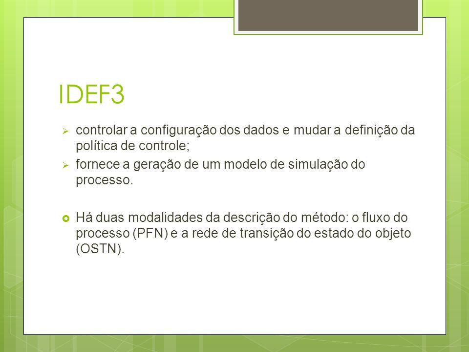 IDEF3  controlar a configuração dos dados e mudar a definição da política de controle;  fornece a geração de um modelo de simulação do processo.  H